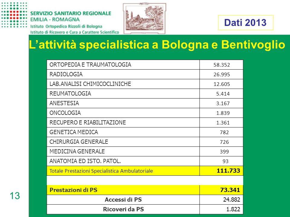13 L'attività specialistica a Bologna e Bentivoglio Dati 2013 ORTOPEDIA E TRAUMATOLOGIA 58.352 RADIOLOGIA 26.995 LAB.ANALISI CHIMICOCLINICHE 12.605 REUMATOLOGIA 5.414 ANESTESIA 3.167 ONCOLOGIA 1.839 RECUPERO E RIABILITAZIONE 1.361 GENETICA MEDICA 782 CHIRURGIA GENERALE 726 MEDICINA GENERALE 399 ANATOMIA ED ISTO.