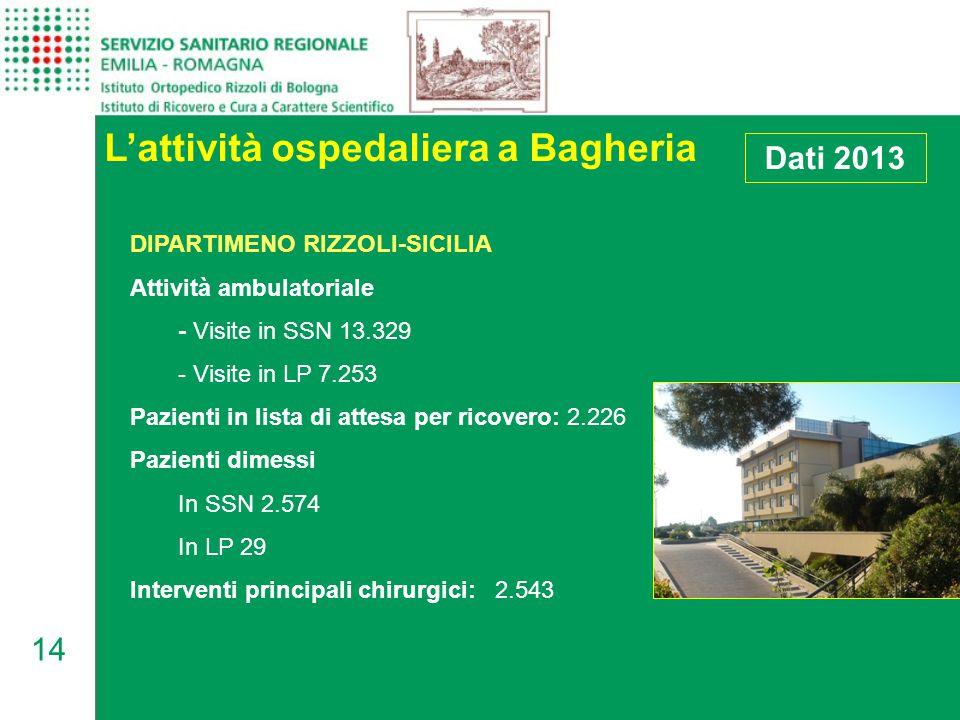 14 L'attività ospedaliera a Bagheria DIPARTIMENO RIZZOLI-SICILIA Attività ambulatoriale - Visite in SSN 13.329 - Visite in LP 7.253 Pazienti in lista di attesa per ricovero: 2.226 Pazienti dimessi In SSN 2.574 In LP 29 Interventi principali chirurgici: 2.543 Dati 2013