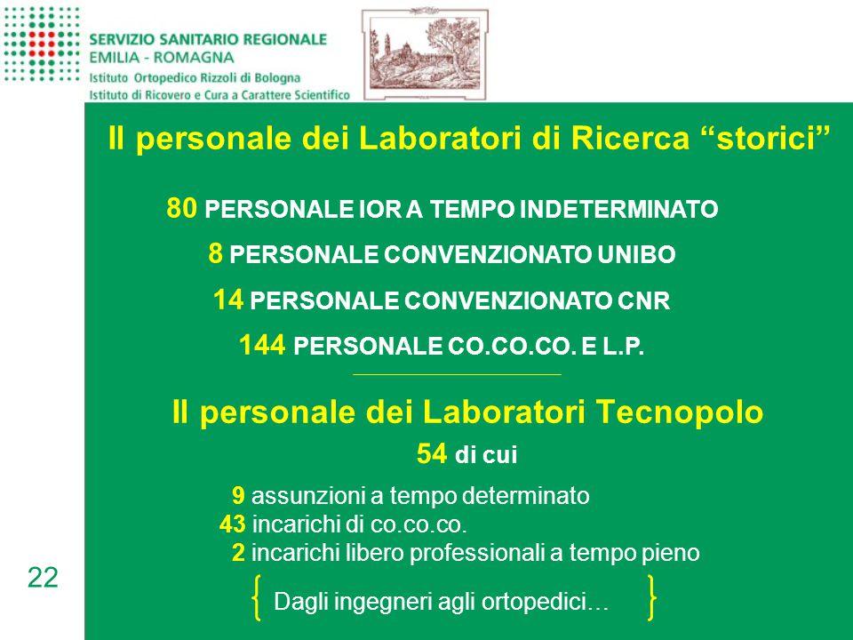 22 80 PERSONALE IOR A TEMPO INDETERMINATO 8 PERSONALE CONVENZIONATO UNIBO 14 PERSONALE CONVENZIONATO CNR 144 PERSONALE CO.CO.CO.