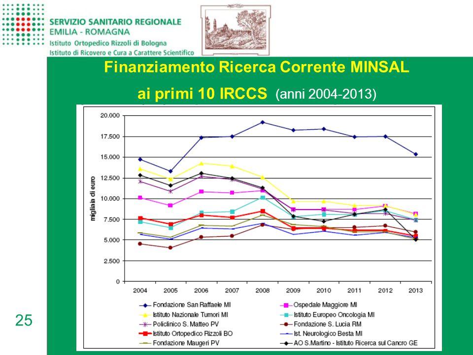 25 Finanziamento Ricerca Corrente MINSAL ai primi 10 IRCCS (anni 2004-2013)