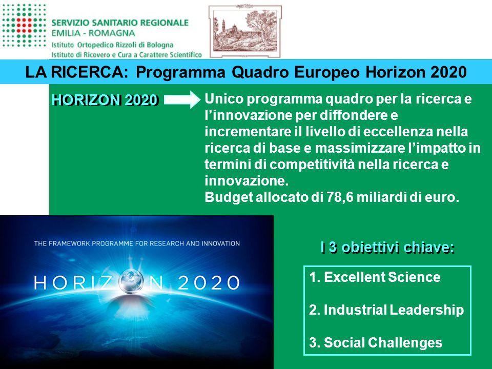 26 LA RICERCA: Programma Quadro Europeo Horizon 2020 HORIZON 2020 Unico programma quadro per la ricerca e l'innovazione per diffondere e incrementare il livello di eccellenza nella ricerca di base e massimizzare l'impatto in termini di competitività nella ricerca e innovazione.
