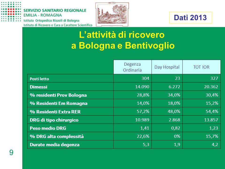 9 L'attività di ricovero a Bologna e Bentivoglio Dati 2013 Degenza Ordinaria Day HospitalTOT IOR Posti letto 30423327 Dimessi 14.090 6.272 20.362 % residenti Prov Bologna 28,8%34,0%30,4% % Residenti Em Romagna 14,0%18,0%15,2% % Residenti Extra RER 57,2%48,0%54,4% DRG di tipo chirurgico 10.989 2.868 13.857 Peso medio DRG 1,41 0,82 1,23 % DRG alta complessità 22,6%0%15,7% Durate media degenza 5,3 1,9 4,2