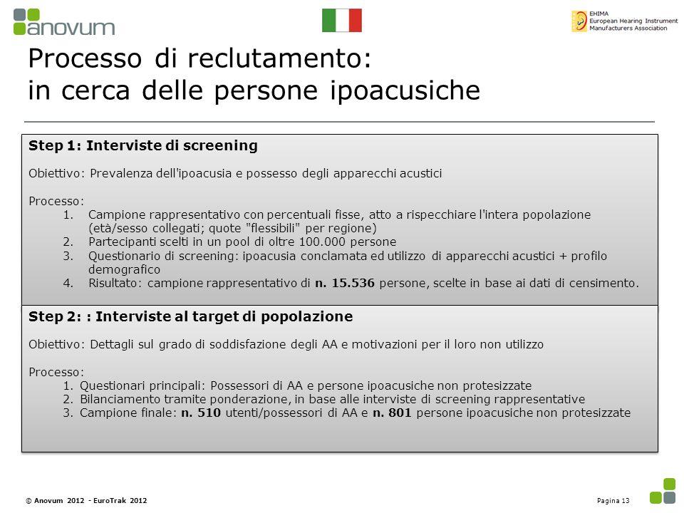 Processo di reclutamento: in cerca delle persone ipoacusiche Step 1: Interviste di screening Obiettivo: Prevalenza dell'ipoacusia e possesso degli app