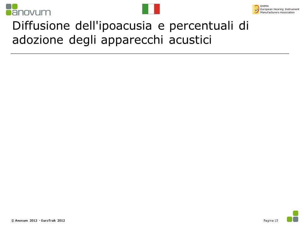 Diffusione dell'ipoacusia e percentuali di adozione degli apparecchi acustici Pagina 15© Anovum 2012 - EuroTrak 2012