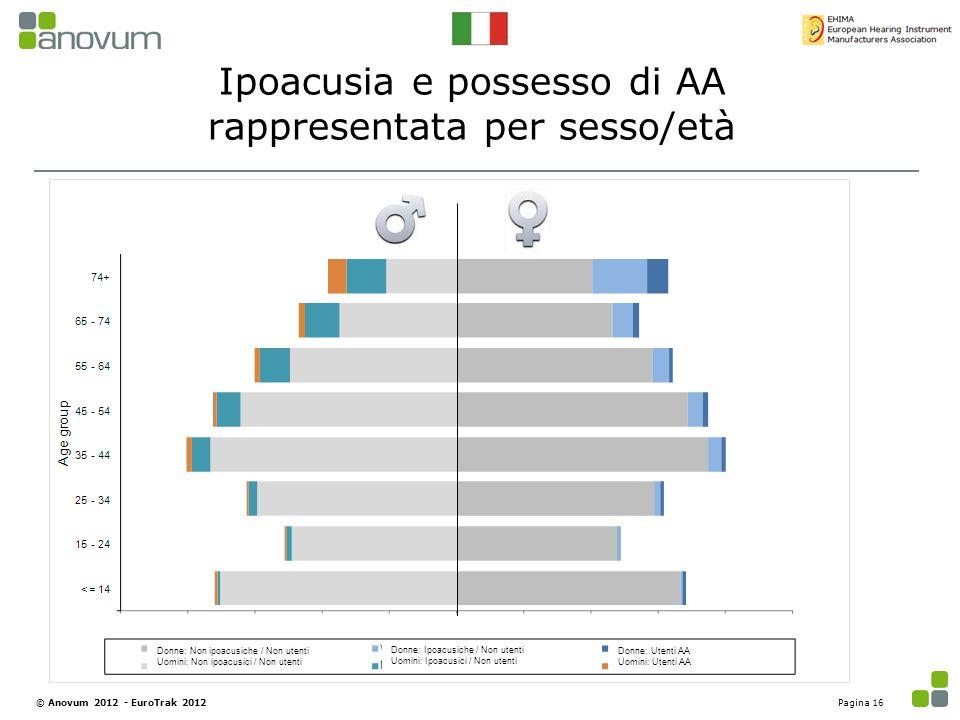Ipoacusia e possesso di AA rappresentata per sesso/età Pagina 16© Anovum 2012 - EuroTrak 2012 Donne: Non ipoacusiche / Non utenti Uomini: Non ipoacusi