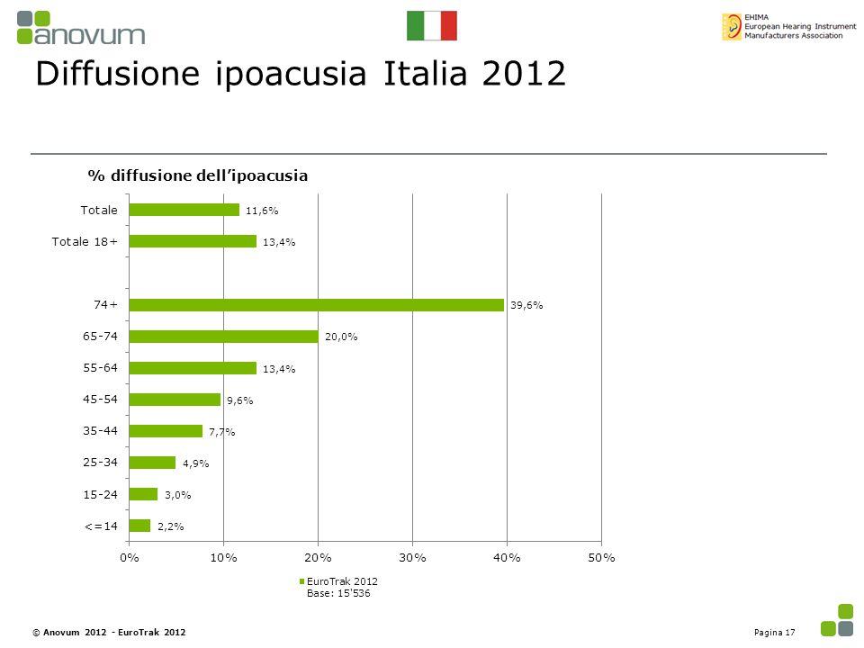 Diffusione ipoacusia Italia 2012 % diffusione dell'ipoacusia Pagina 17© Anovum 2012 - EuroTrak 2012