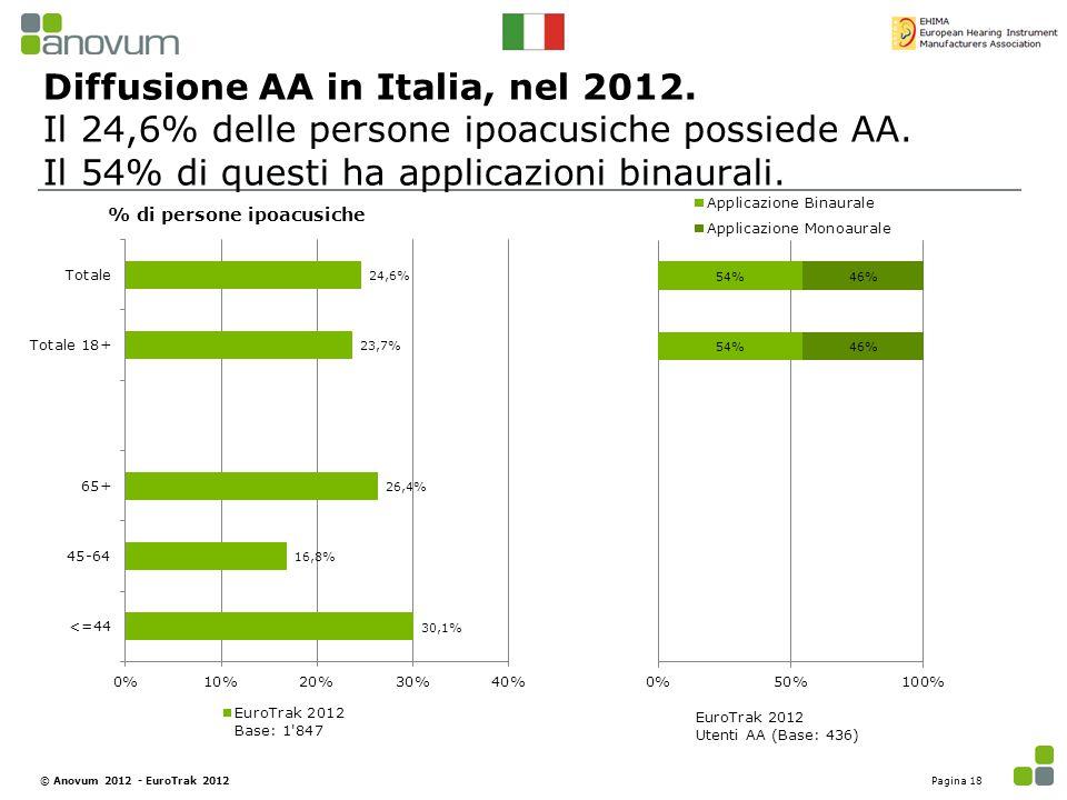 Diffusione AA in Italia, nel 2012. Il 24,6% delle persone ipoacusiche possiede AA. Il 54% di questi ha applicazioni binaurali. % di persone ipoacusich