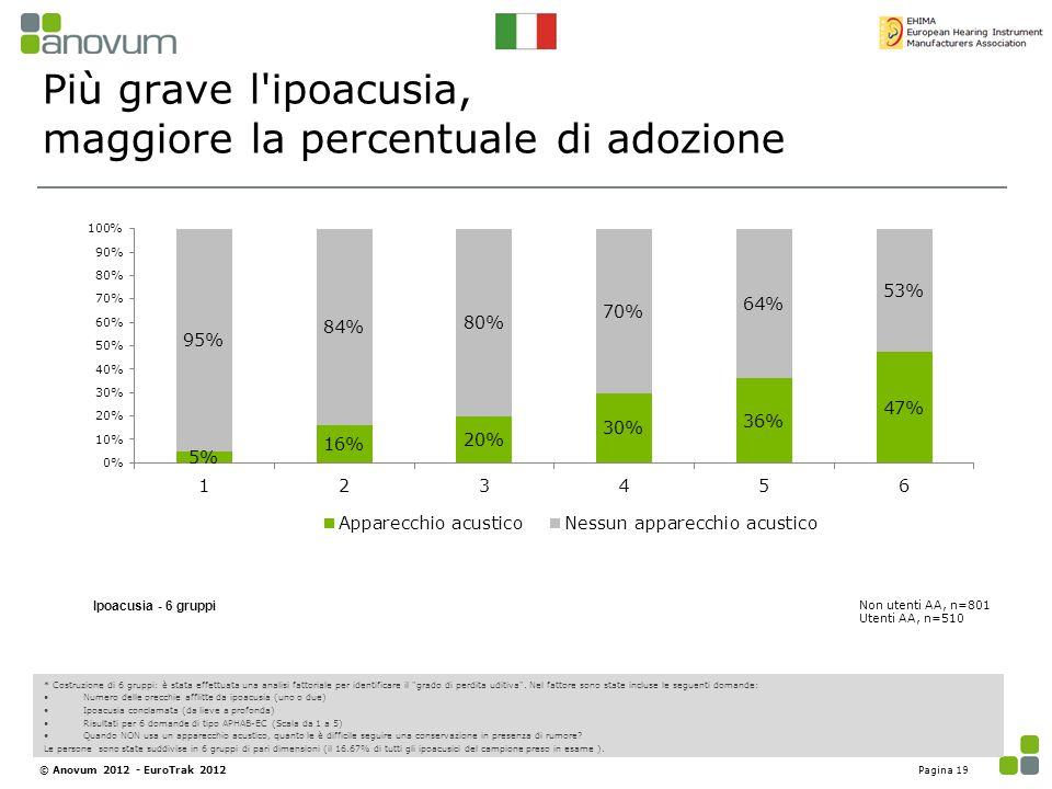 Più grave l'ipoacusia, maggiore la percentuale di adozione Ipoacusia - 6 gruppi Non utenti AA, n=801 Utenti AA, n=510 * Costruzione di 6 gruppi: è sta