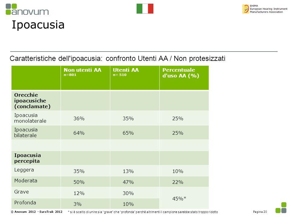 Ipoacusia Non utenti AA n=801 Utenti AA n= 510 Percentuale d'uso AA (%) Orecchie ipoacusiche (conclamate) Ipoacusia monolaterale 36%35%25% Ipoacusia b