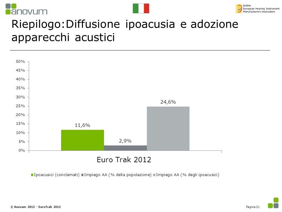 Riepilogo:Diffusione ipoacusia e adozione apparecchi acustici Pagina 21© Anovum 2012 - EuroTrak 2012