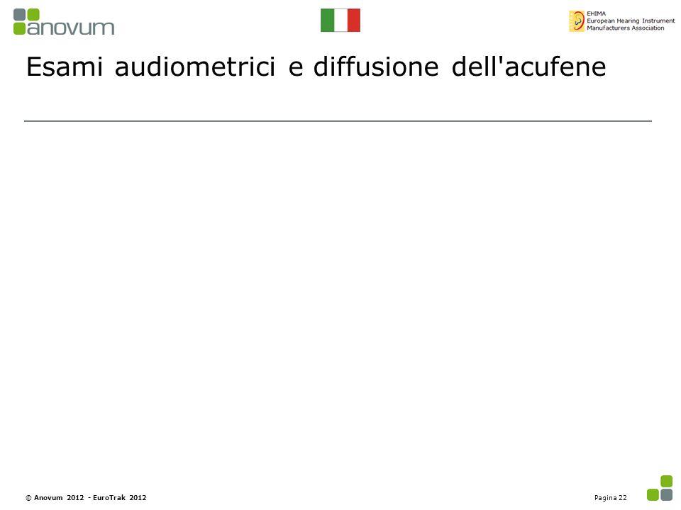 Esami audiometrici e diffusione dell'acufene Pagina 22© Anovum 2012 - EuroTrak 2012