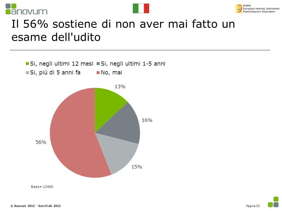 Il 56% sostiene di non aver mai fatto un esame dell'udito Base= 13490 Pagina 23© Anovum 2012 - EuroTrak 2012