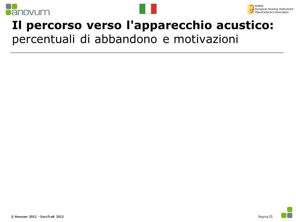 Il percorso verso l'apparecchio acustico: percentuali di abbandono e motivazioni Pagina 25© Anovum 2012 - EuroTrak 2012