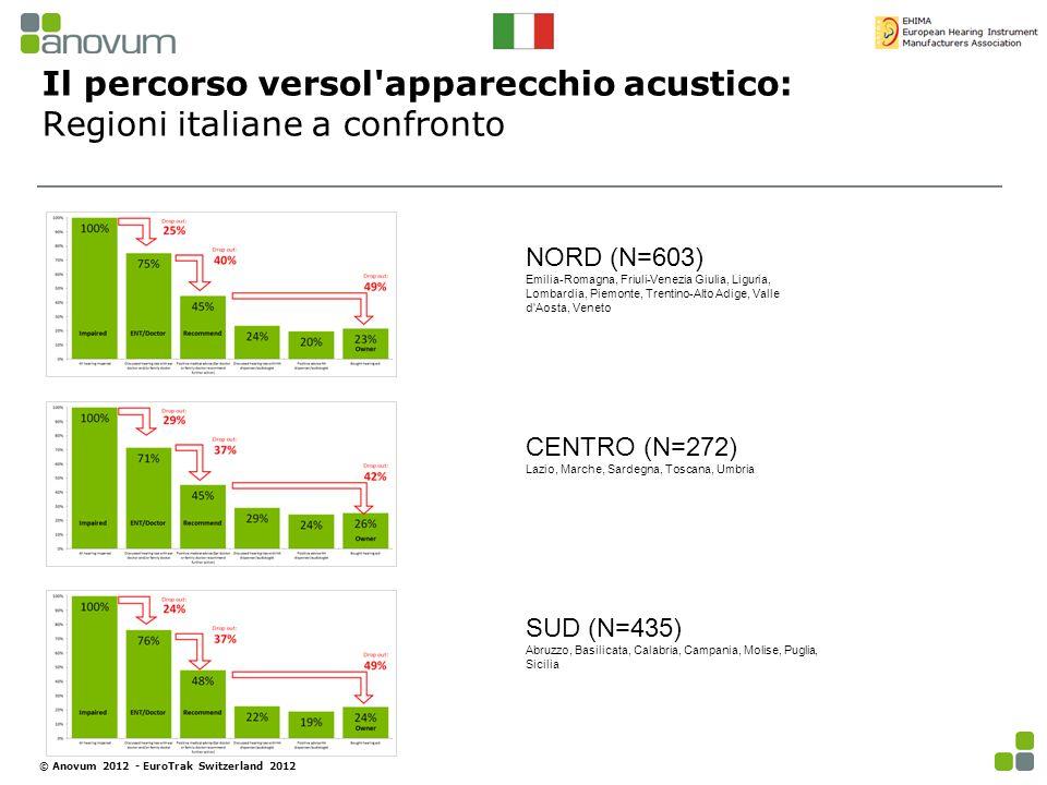 Il percorso versol'apparecchio acustico: Regioni italiane a confronto © Anovum 2012 - EuroTrak Switzerland 2012 NORD (N=603) Emilia-Romagna, Friuli-Ve