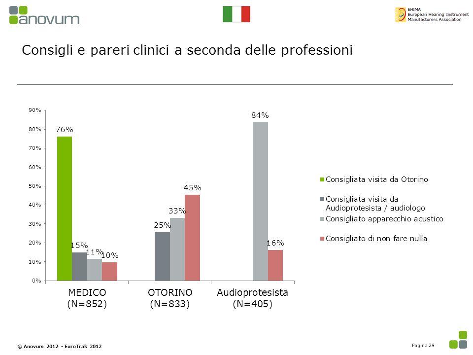 Consigli e pareri clinici a seconda delle professioni Pagina 29 © Anovum 2012 - EuroTrak 2012