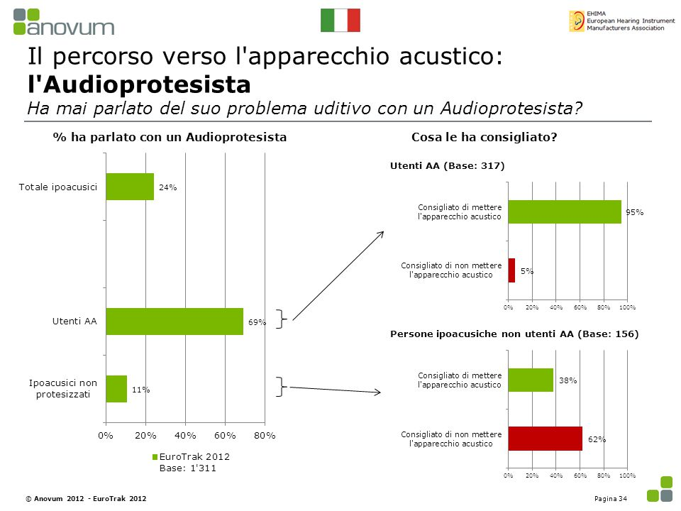 Il percorso verso l'apparecchio acustico: l'Audioprotesista Ha mai parlato del suo problema uditivo con un Audioprotesista? % ha parlato con un Audiop