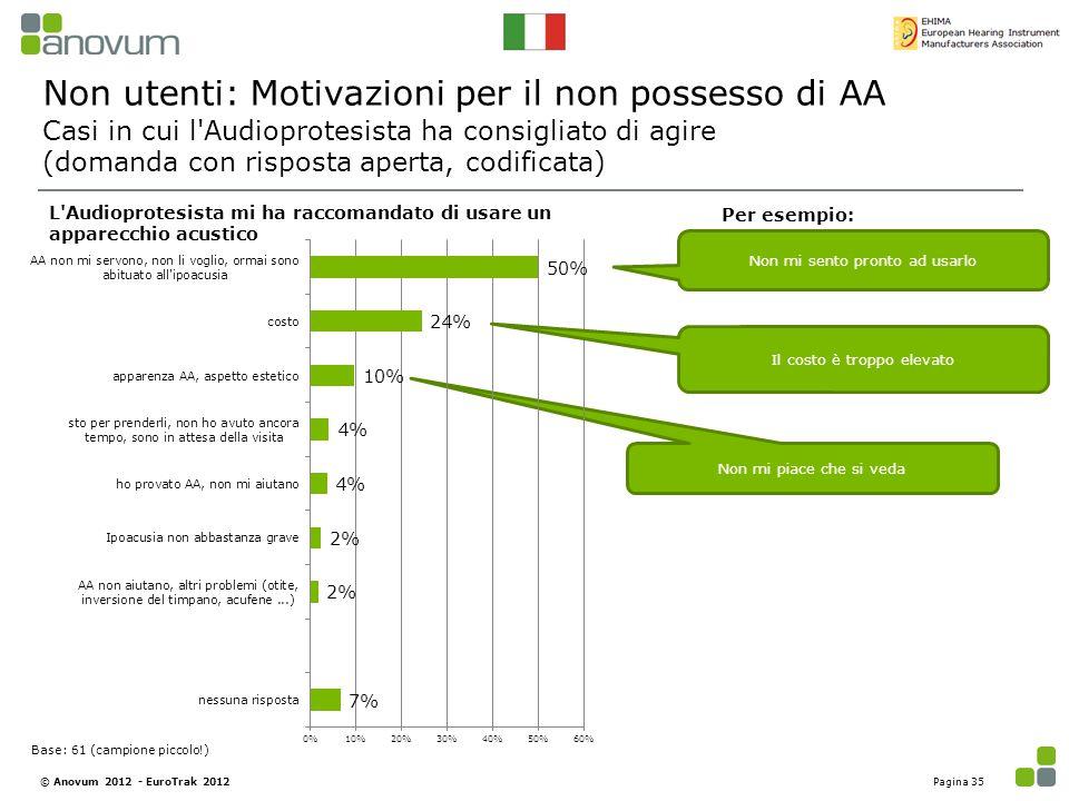 Non mi piace che si veda Non utenti: Motivazioni per il non possesso di AA Casi in cui l'Audioprotesista ha consigliato di agire (domanda con risposta