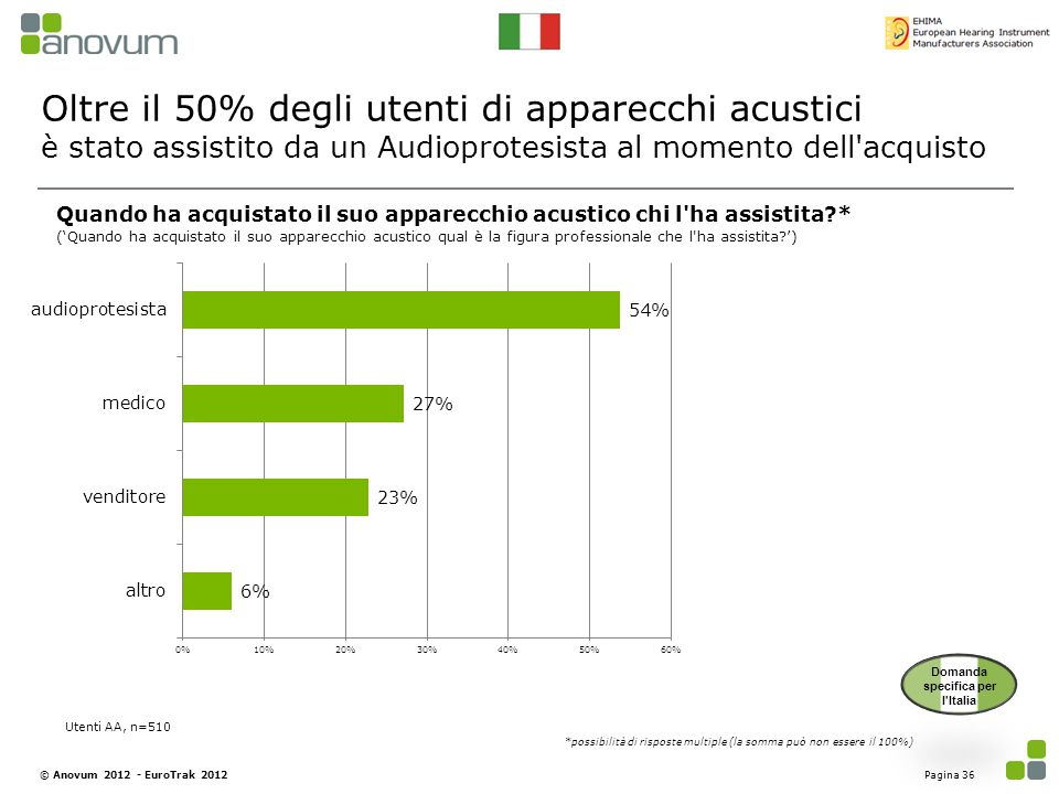 Oltre il 50% degli utenti di apparecchi acustici è stato assistito da un Audioprotesista al momento dell'acquisto Pagina 36© Anovum 2012 - EuroTrak 20