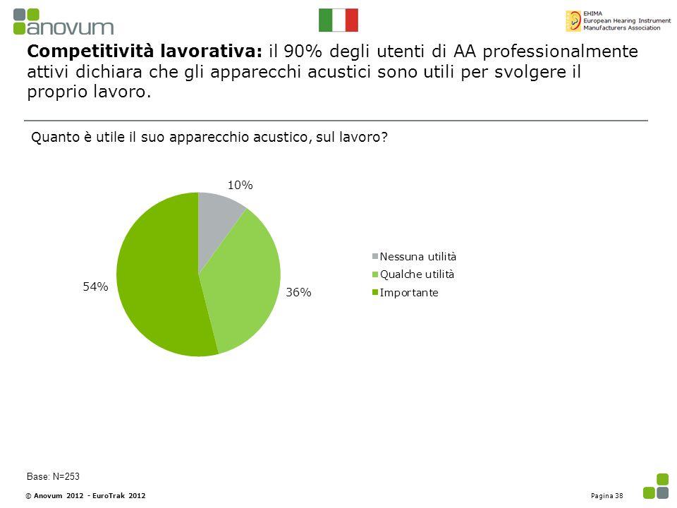 Competitività lavorativa: il 90% degli utenti di AA professionalmente attivi dichiara che gli apparecchi acustici sono utili per svolgere il proprio l
