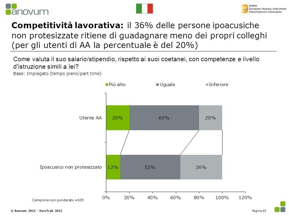 Competitività lavorativa: il 36% delle persone ipoacusiche non protesizzate ritiene di guadagnare meno dei propri colleghi (per gli utenti di AA la pe