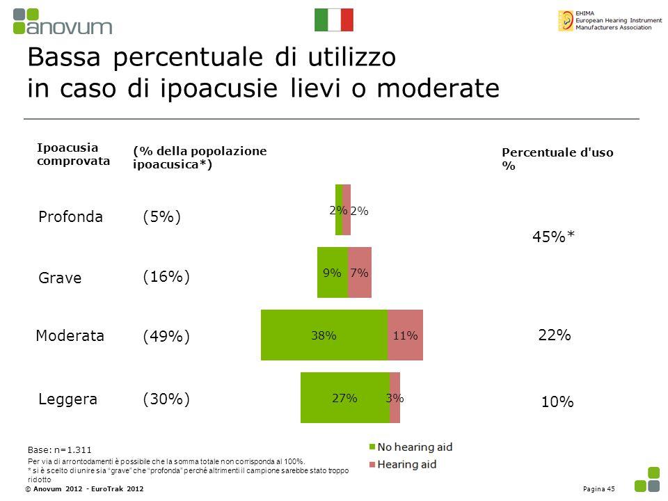 Bassa percentuale di utilizzo in caso di ipoacusie lievi o moderate Profonda Grave Moderata Percentuale d'uso % (5%) (16%) (49%) (% della popolazione