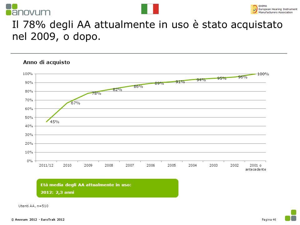 Il 78% degli AA attualmente in uso è stato acquistato nel 2009, o dopo. Età media degli AA attualmente in uso: 2012: 2,3 anni Anno di acquisto Utenti