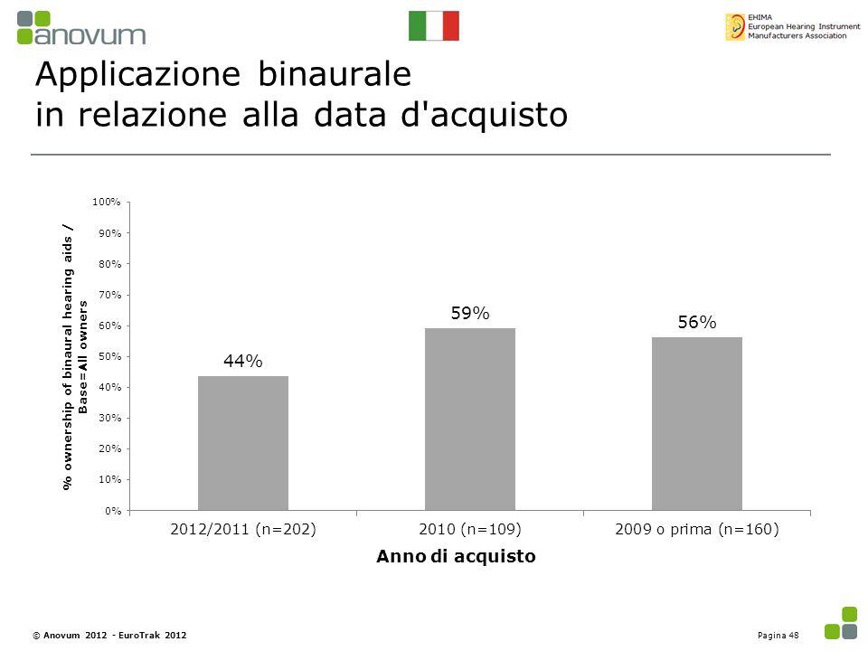 Applicazione binaurale in relazione alla data d'acquisto Pagina 48© Anovum 2012 - EuroTrak 2012