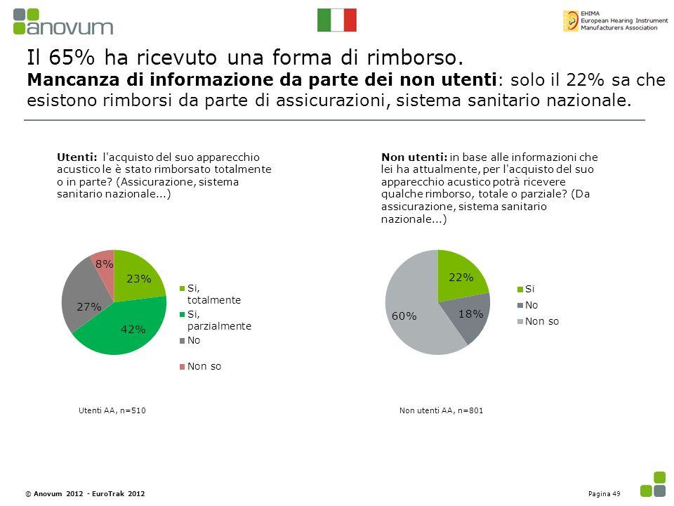 Il 65% ha ricevuto una forma di rimborso. Mancanza di informazione da parte dei non utenti: solo il 22% sa che esistono rimborsi da parte di assicuraz