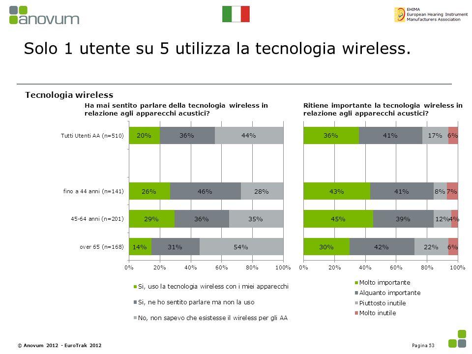Solo 1 utente su 5 utilizza la tecnologia wireless. Tecnologia wireless Ha mai sentito parlare della tecnologia wireless in relazione agli apparecchi