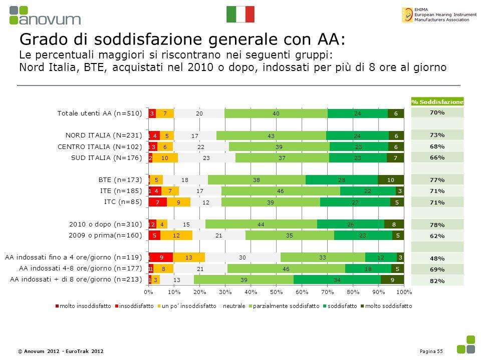 Grado di soddisfazione generale con AA: Le percentuali maggiori si riscontrano nei seguenti gruppi: Nord Italia, BTE, acquistati nel 2010 o dopo, indo