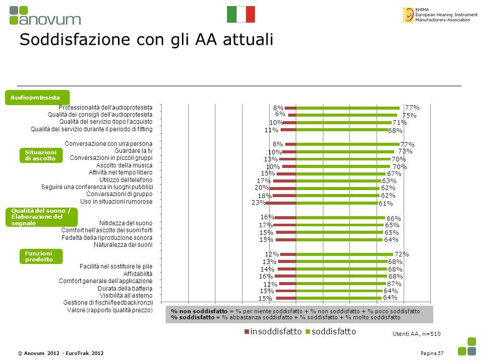 Soddisfazione con gli AA attuali Utenti AA, n=510 % non soddisfatto = % per niente soddisfatto + % non soddisfatto + % poco soddisfatto % soddisfatto
