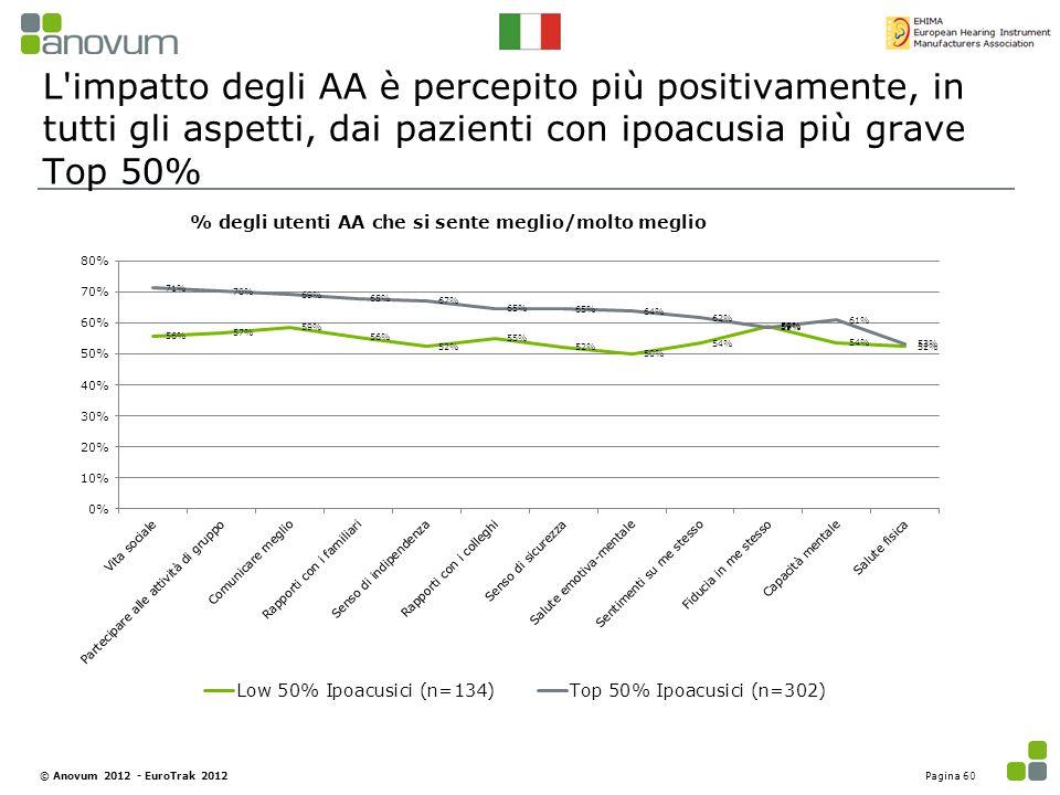 L'impatto degli AA è percepito più positivamente, in tutti gli aspetti, dai pazienti con ipoacusia più grave Top 50% % degli utenti AA che si sente me