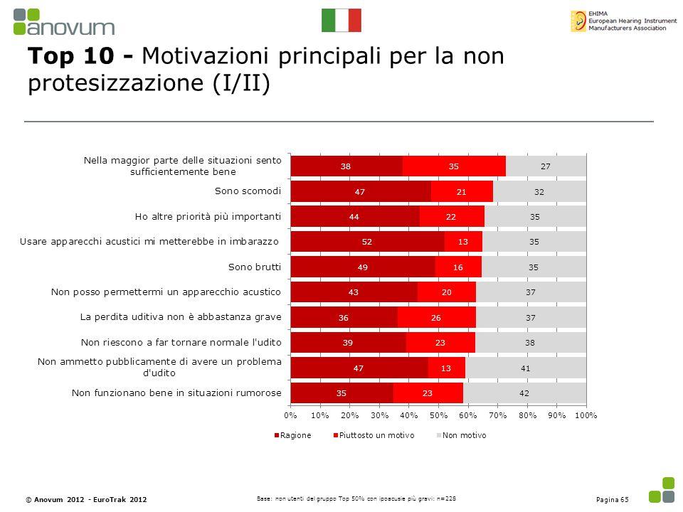 Top 10 - Motivazioni principali per la non protesizzazione (I/II) Base: non utenti del gruppo Top 50% con ipoacusie più gravi: n=228 Pagina 65© Anovum