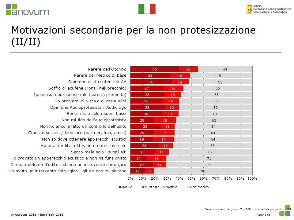 Motivazioni secondarie per la non protesizzazione (II/II) Base: non utenti del gruppo Top 50% con ipoacusie più gravi: n=228 Pagina 66© Anovum 2012 -
