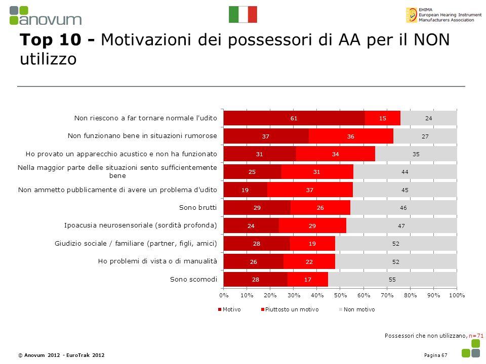Top 10 - Motivazioni dei possessori di AA per il NON utilizzo Possessori che non utilizzano, n=71 Pagina 67© Anovum 2012 - EuroTrak 2012