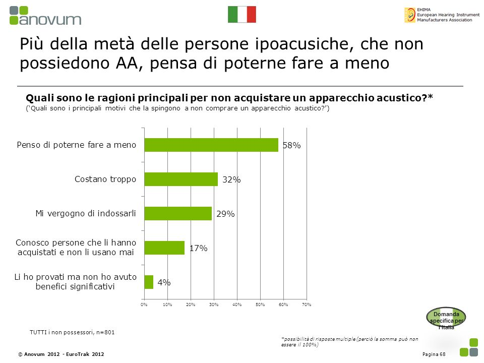 Più della metà delle persone ipoacusiche, che non possiedono AA, pensa di poterne fare a meno Pagina 68© Anovum 2012 - EuroTrak 2012 Quali sono le rag