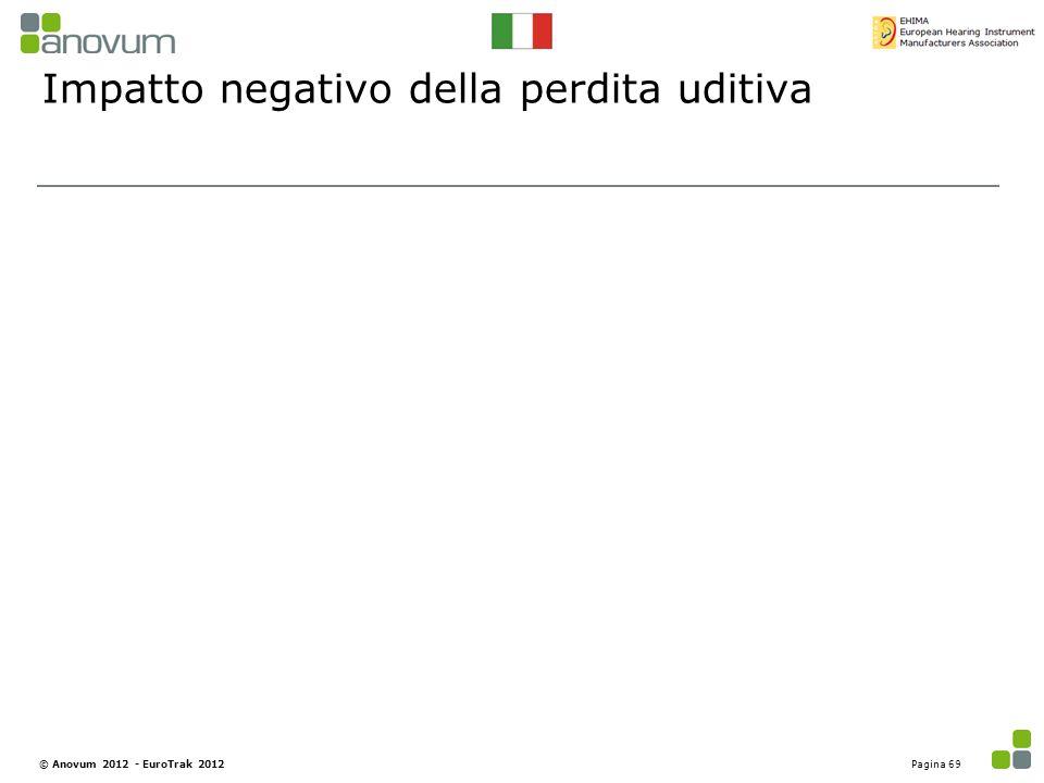 Impatto negativo della perdita uditiva Pagina 69© Anovum 2012 - EuroTrak 2012