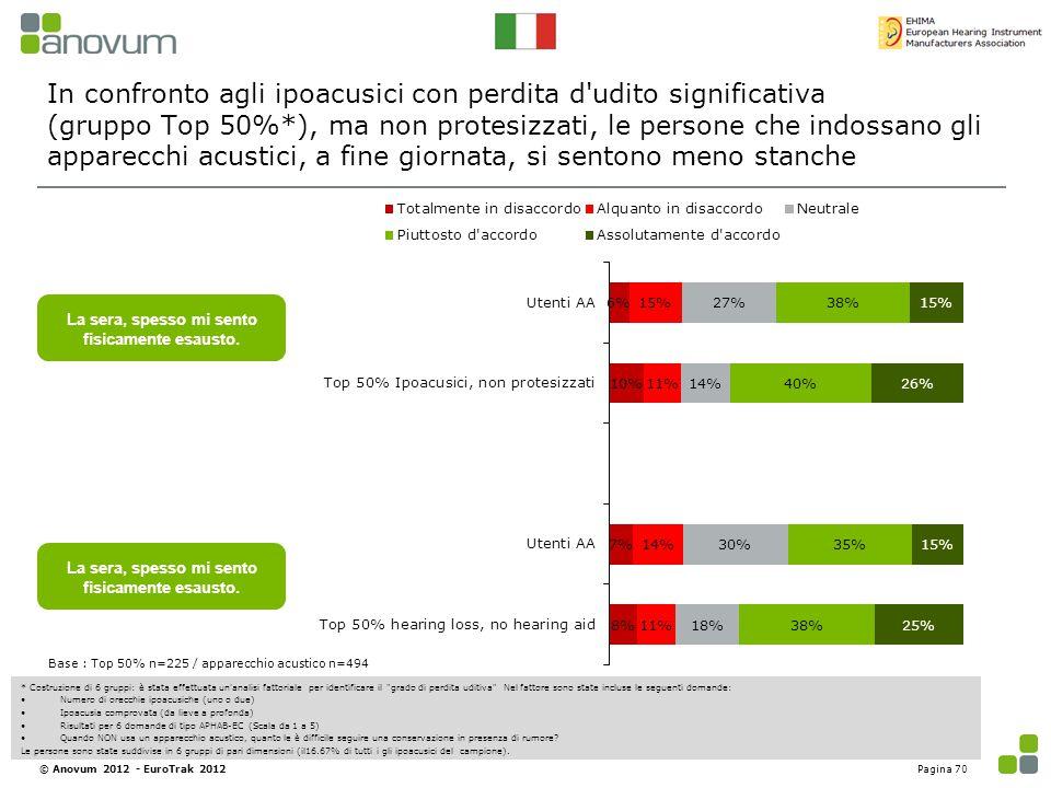 In confronto agli ipoacusici con perdita d'udito significativa (gruppo Top 50%*), ma non protesizzati, le persone che indossano gli apparecchi acustic