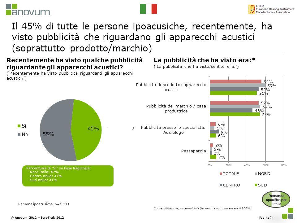 Il 45% di tutte le persone ipoacusiche, recentemente, ha visto pubblicità che riguardano gli apparecchi acustici (soprattutto prodotto/marchio) Pagina