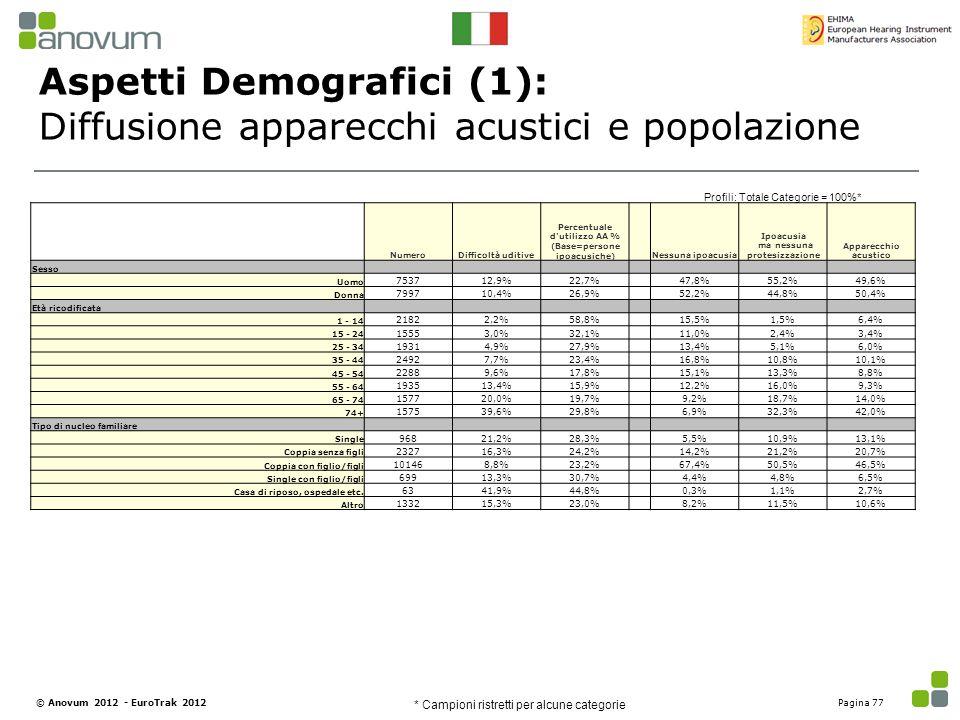 Aspetti Demografici (1): Diffusione apparecchi acustici e popolazione Profili: Totale Categorie = 100%* NumeroDifficoltà uditive Percentuale d'utilizz