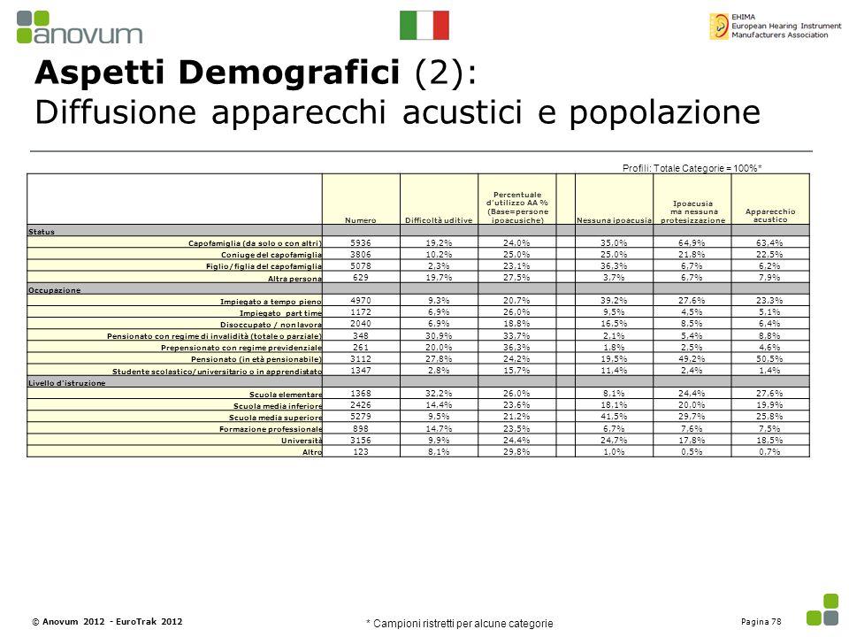 Aspetti Demografici (2): Diffusione apparecchi acustici e popolazione Profili: Totale Categorie = 100%* NumeroDifficoltà uditive Percentuale d'utilizz