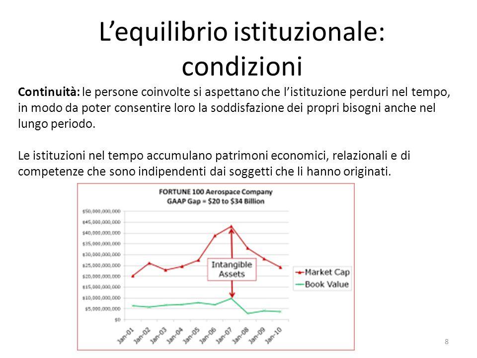L'equilibrio istituzionale: condizioni Continuità: le persone coinvolte si aspettano che l'istituzione perduri nel tempo, in modo da poter consentire