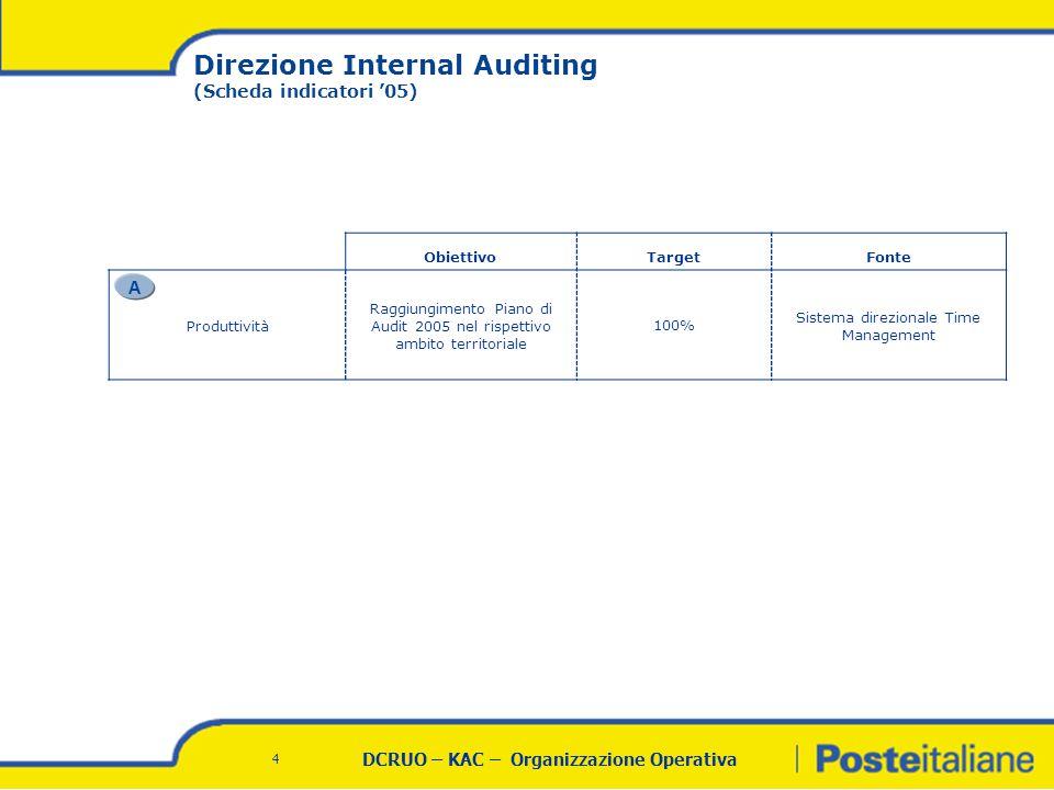DCRUO – KAC – Organizzazione Operativa 4 ObiettivoTargetFonte Produttività Raggiungimento Piano di Audit 2005 nel rispettivo ambito territoriale 100% Sistema direzionale Time Management Direzione Internal Auditing (Scheda indicatori '05) A