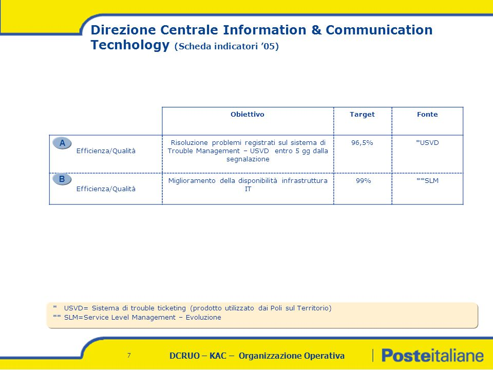 DCRUO – KAC – Organizzazione Operativa 7 ObiettivoTargetFonte Efficienza/Qualità Risoluzione problemi registrati sul sistema di Trouble Management – USVD entro 5 gg dalla segnalazione 96,5%*USVD Efficienza/Qualità Miglioramento della disponibilità infrastruttura IT 99%**SLM * USVD= Sistema di trouble ticketing (prodotto utilizzato dai Poli sul Territorio) ** SLM=Service Level Management – Evoluzione Direzione Centrale Information & Communication Tecnhology (Scheda indicatori '05) A B