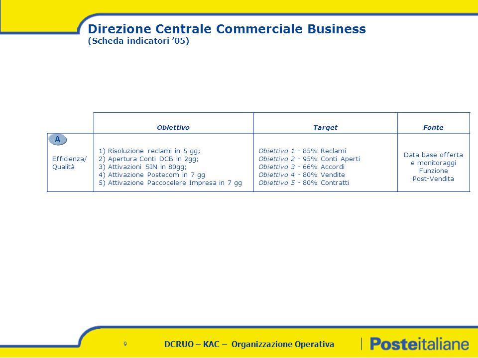 DCRUO – KAC – Organizzazione Operativa 9 Direzione Centrale Commerciale Business (Scheda indicatori '05) A ObiettivoTargetFonte Efficienza/ Qualità 1) Risoluzione reclami in 5 gg; 2) Apertura Conti DCB in 2gg; 3) Attivazioni SIN in 80gg; 4) Attivazione Postecom in 7 gg 5) Attivazione Paccocelere Impresa in 7 gg Obiettivo 1 - 85% Reclami Obiettivo 2 - 95% Conti Aperti Obiettivo 3 - 66% Accordi Obiettivo 4 - 80% Vendite Obiettivo 5 - 80% Contratti Data base offerta e monitoraggi Funzione Post-Vendita