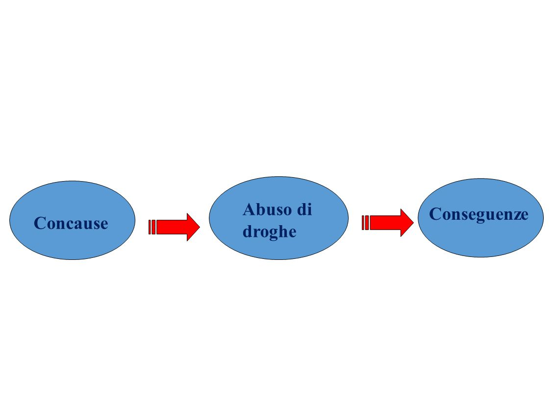 Concause Abuso di droghe Conseguenze