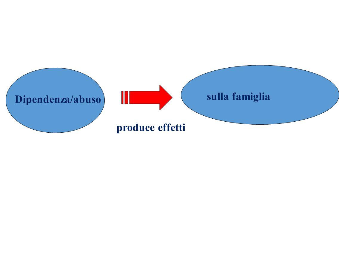 Dipendenza/abuso sulla famiglia produce effetti