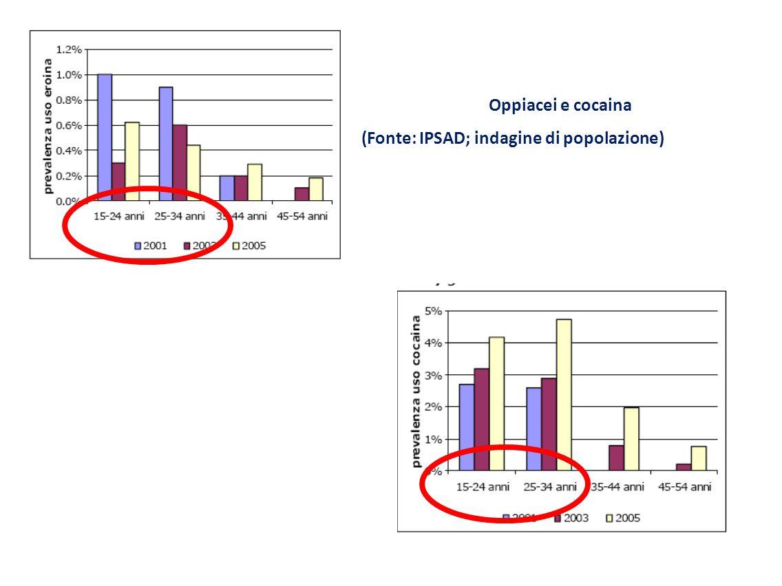 Oppiacei e cocaina (Fonte: IPSAD; indagine di popolazione)