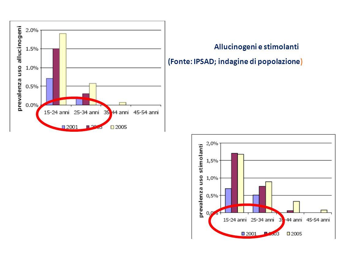 Allucinogeni e stimolanti (Fonte: IPSAD; indagine di popolazione)