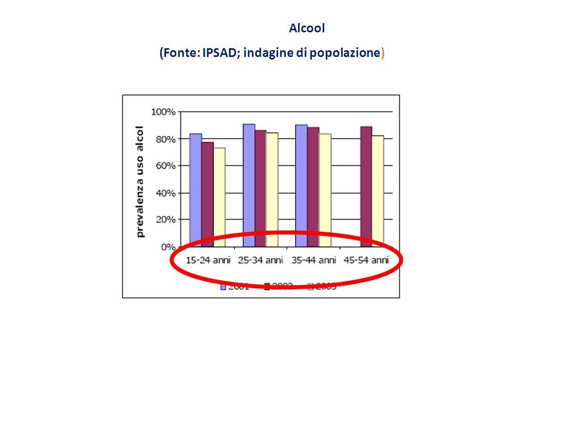 Alcool (Fonte: IPSAD; indagine di popolazione)